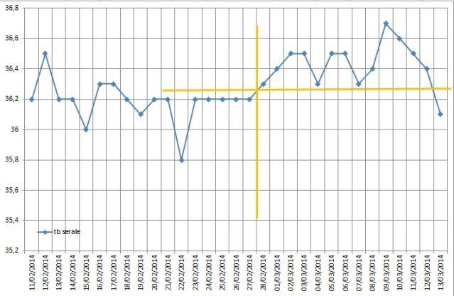 tabella temperatura basale